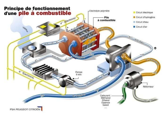 fonctionnement pile conbustible